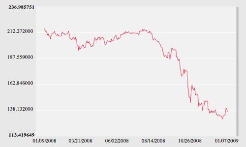 GBP vs JPY