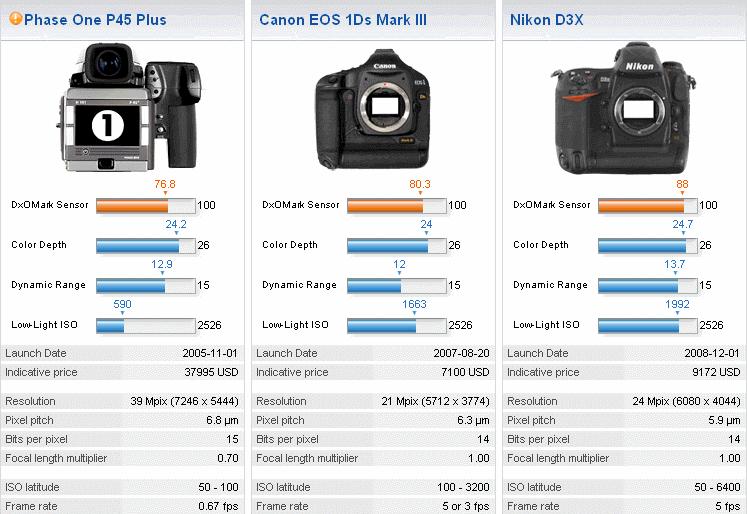 medium format camera vs dslr - Seatle.davidjoel.co