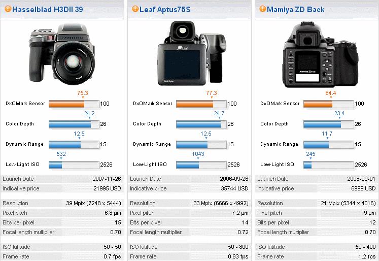 Another reason why we may not see a medium format Nikon | Nikon Rumors