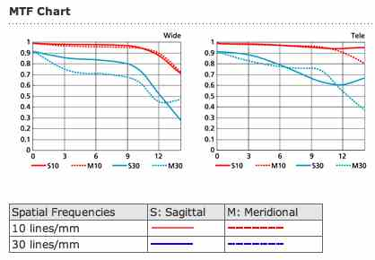 nikon-10-24-lens-mtf-chart
