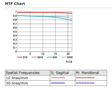 nikon-300m-f2.8-VRII-MFT-chart