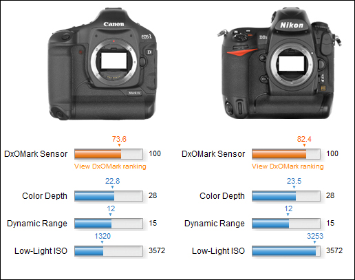 Canon eos 1d mark iv vs nikon d3s - nikon d3s - how-to-diyorg