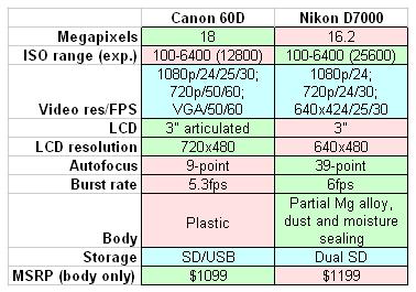 NIKON D7000 PRICE DROP