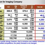 nikon-financial-estimation