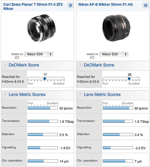 Nikkor vs Carl Zeiss - DxOMark -