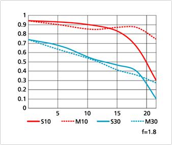 AF-S-NIKKOR-50mm-f1.8G-lens-chart