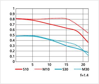 nikon-50mm-f1.4g-mtf-chart