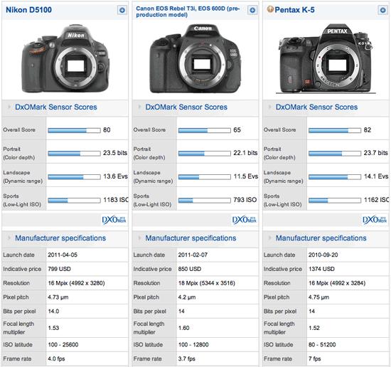 Nikon D5100 test data released by DxOMark | Nikon Rumors