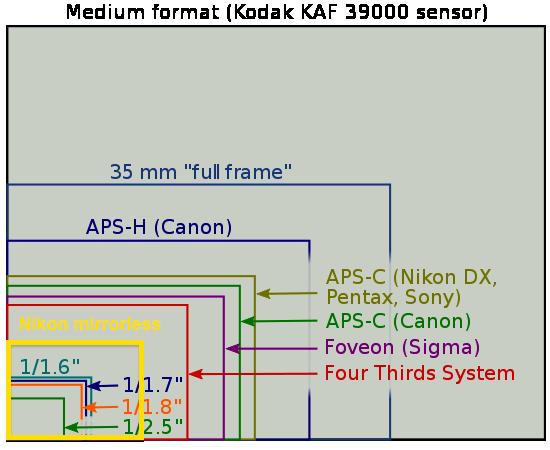 Sensor-size-diagram.png