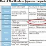 nikon-Thailand- flooding