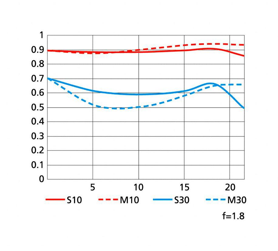 Nikkor 85mm f/1.8G MTF chart