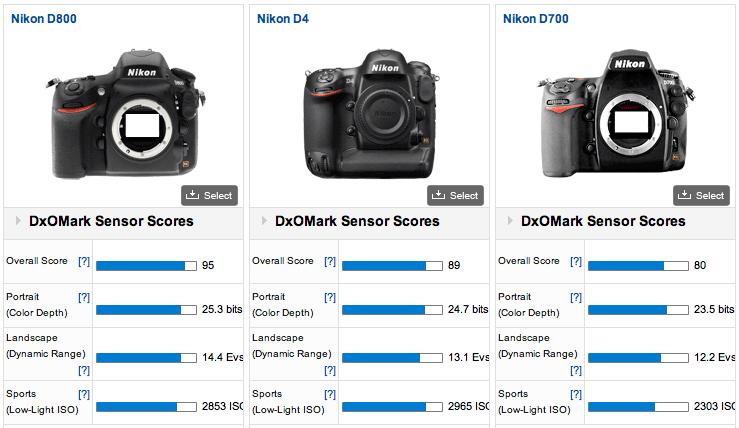 IMAGE: http://nikonrumors.com/wp-content/uploads/2012/03/Nikon-D800-DxoMark-test.png