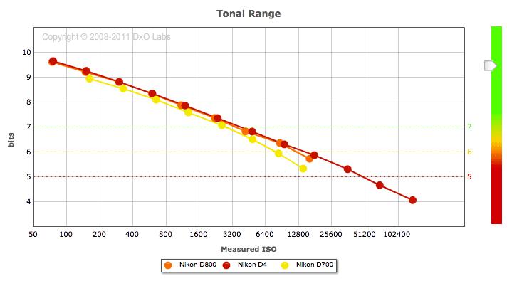 Nikon-D800-tonal-range-test