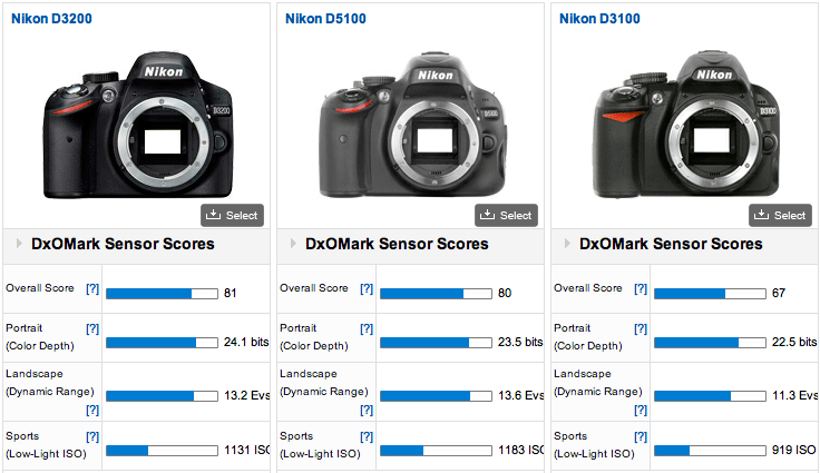 Nikon ...  sc 1 st  Nikon Rumors & Nikon D3200 DxOMark score: second best APS-C camera ever | Nikon ... azcodes.com