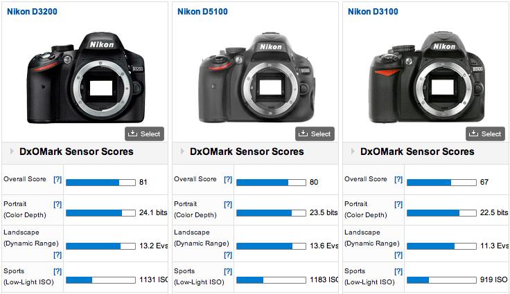 Nikon-D3200-vs-D5100-vs-D3100