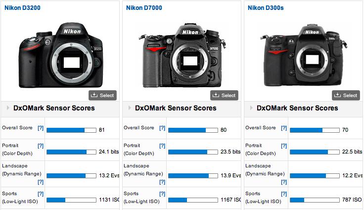 Nikon-D3200-vs-D7000-vs-D300s