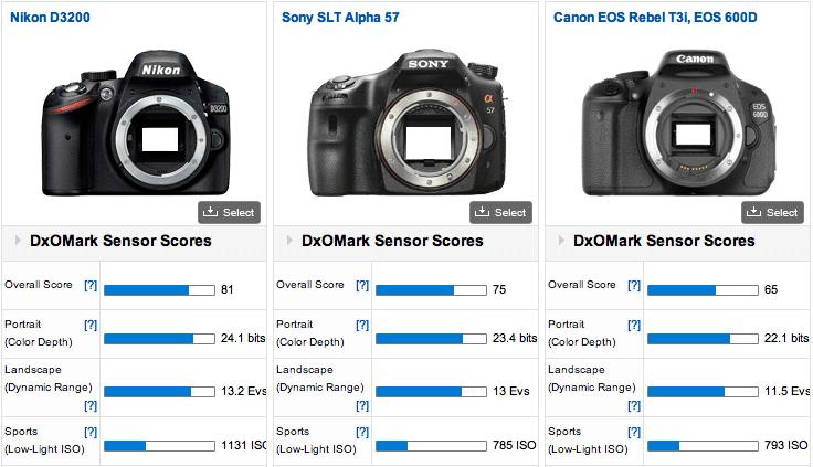 Nikon-D3200-vs-Sony-a57-vs-Canon-T3i