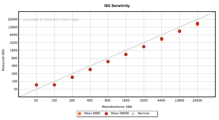 Nikon-D800-vs-D800E-ISO-sensitivity