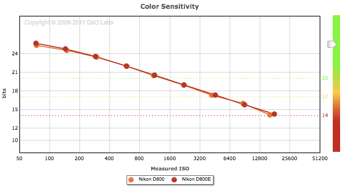 Nikon-D800-vs-D800E-color-sensitivity