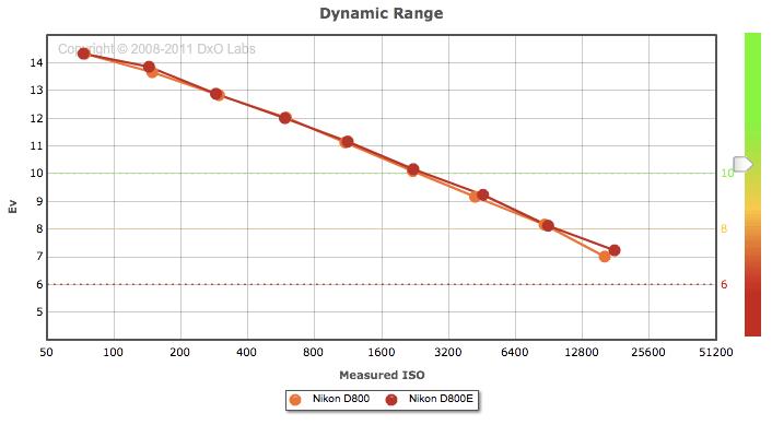 Nikon-D800-vs-D800E-dynamic-range