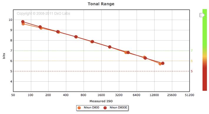 Nikon-D800-vs-D800E-tonal-range