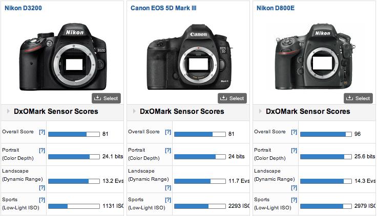 Nikon-D800E-D3200-DxOMark-test-results