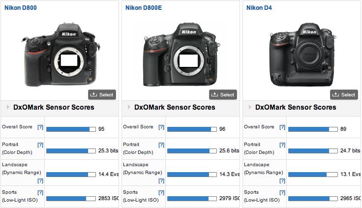 Nikon-D800E-DxOMark-test-results