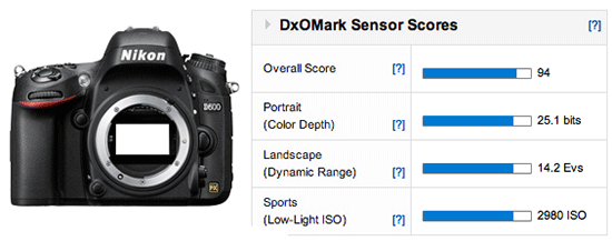 Nikon D600 DxOMark score Nikon D600 gets second best DxOMark score after the D800/E