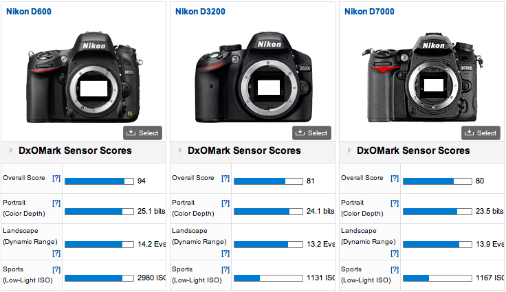 Nikon D610 Vs. Nikon D600 Specs Comparsion | Camera News at Cameraegg