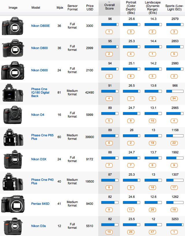 Top 10 DxOMark cameras Nikon D600 gets second best DxOMark score after the D800/E