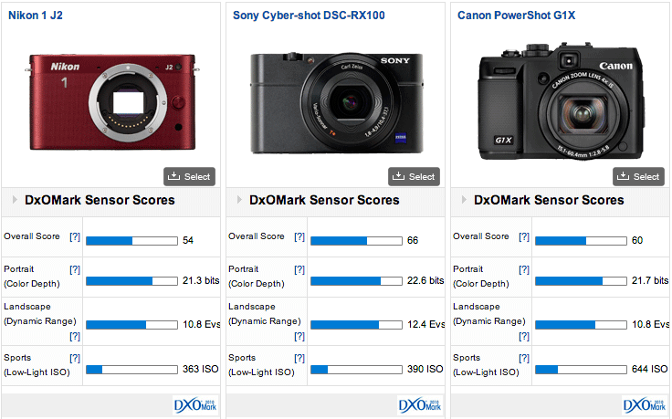 Nikon 1 J2 DxOMark test results 2 DxOMark test results for Nikon 1 J2 mirrorless camera are out