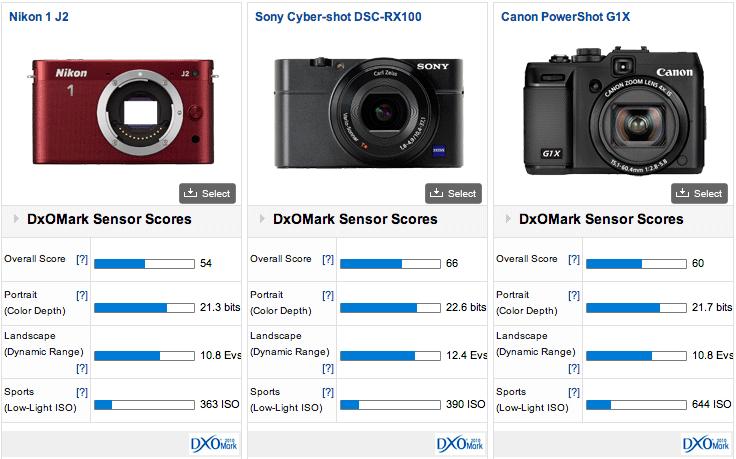 Nikon 1 J2 DxOMark test results 2 DxOMark test results for Nikon 1 J2 mirrorless camera are out