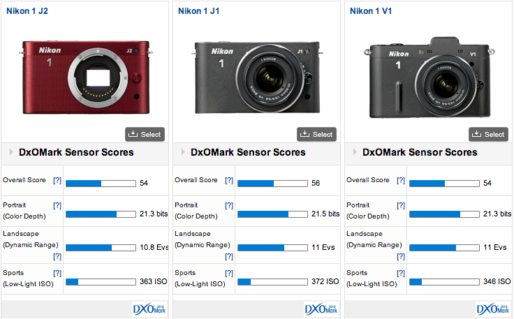 DxOMark released test results for the Nikon 1 J2 mirrorless camera: