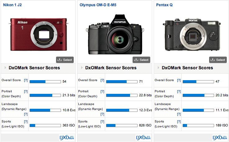 Nikon 1 J2 mirrorless camera comparison DxOMark test results for Nikon 1 J2 mirrorless camera are out