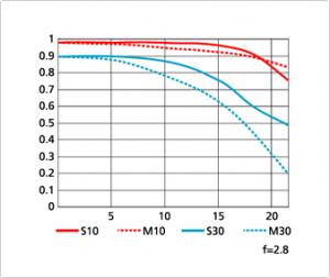Nikon 70 200 f2.8 MTF chart tele 300x253 Nikkor 70 200mm f/4G ED VR vs. 70 200mm f/2.8G ED VR II specs comparison