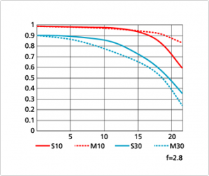 Nikon 70 200 f2.8 MTF chart wide 300x253 Nikkor 70 200mm f/4G ED VR vs. 70 200mm f/2.8G ED VR II specs comparison