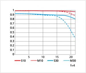 Nikon 70 200 f4 MTF chart tele 300x253 Nikkor 70 200mm f/4G ED VR vs. 70 200mm f/2.8G ED VR II specs comparison