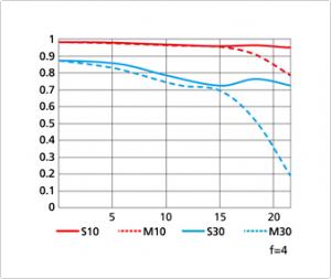 Nikon 70 200 f4 MTF chart wide 300x253 Nikkor 70 200mm f/4G ED VR vs. 70 200mm f/2.8G ED VR II specs comparison