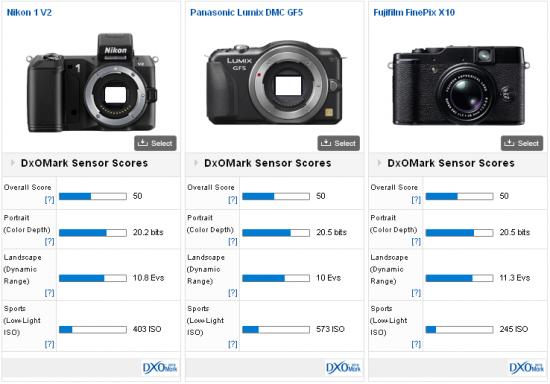 Nikon-1-V2-DxOMark-comparison