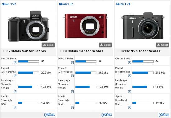 Nikon-1-V2-DxOMark-score