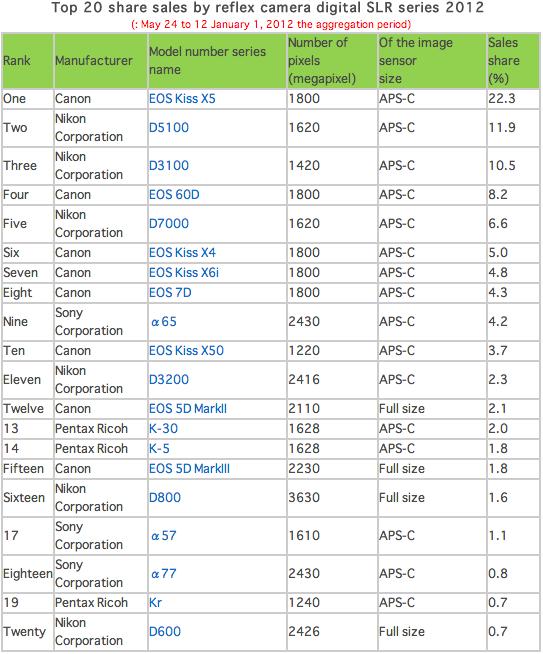 Best selling DSLR cameras for 2012 in Japan