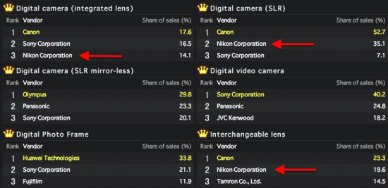 Nikon-2012-sales-ranking-in-Japan