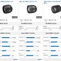 Nikon AF-S 85mm f1.8G DxOMark test score