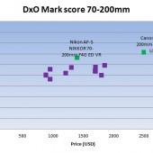 Nikon AF-S Nikkor 70-200mm f4G ED VR lens DxOMark tst score 2