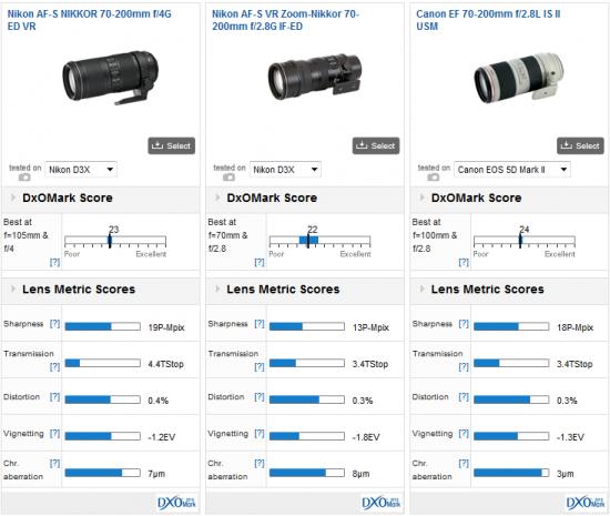 Nikon AF-S Nikkor 70-200mm f4G ED VR lens DxOMark tst score