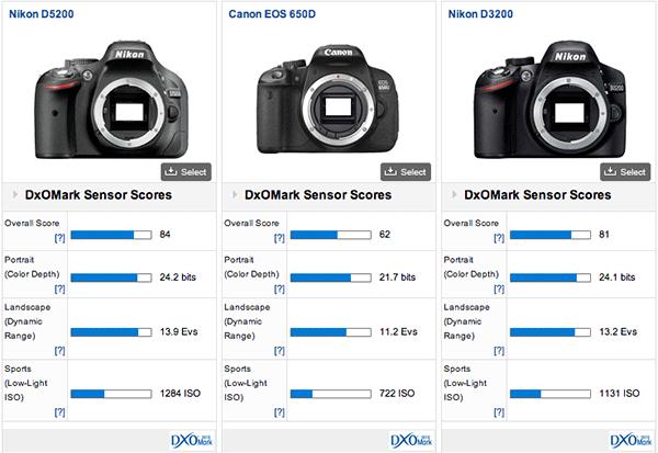 Nikon D3200 vs Canon 600D