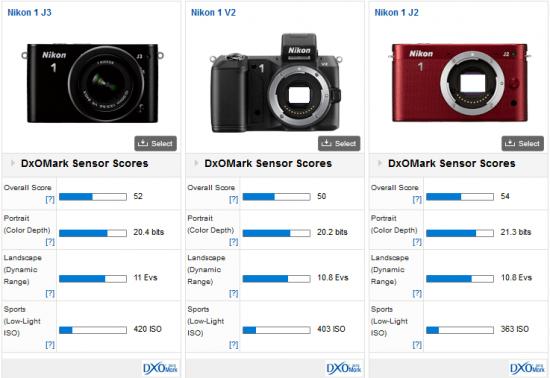 DxoMark-Nikon-1-J3-test-score