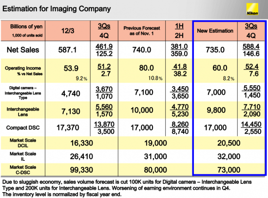 Financial-estimation-for-the-year-ending-March-31-2013-for-Nikon-Imaging-Company