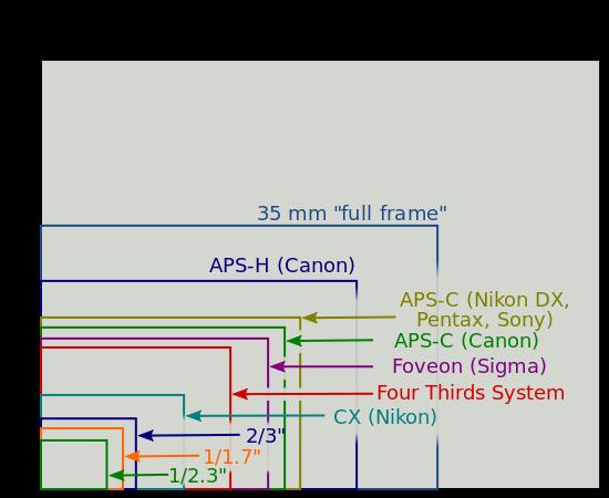 Image-sensor-size-compared