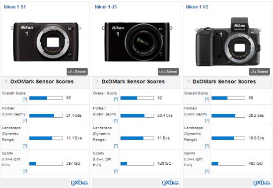 Nikon-1-S1-DxOMark-test-results